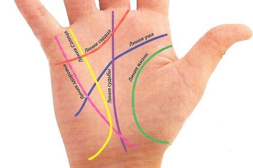 Как читается значение линии жизни на руке