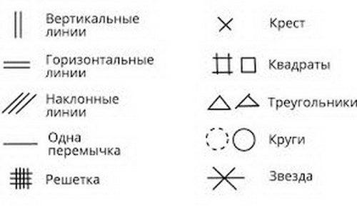 Символика, которая встречается на практике